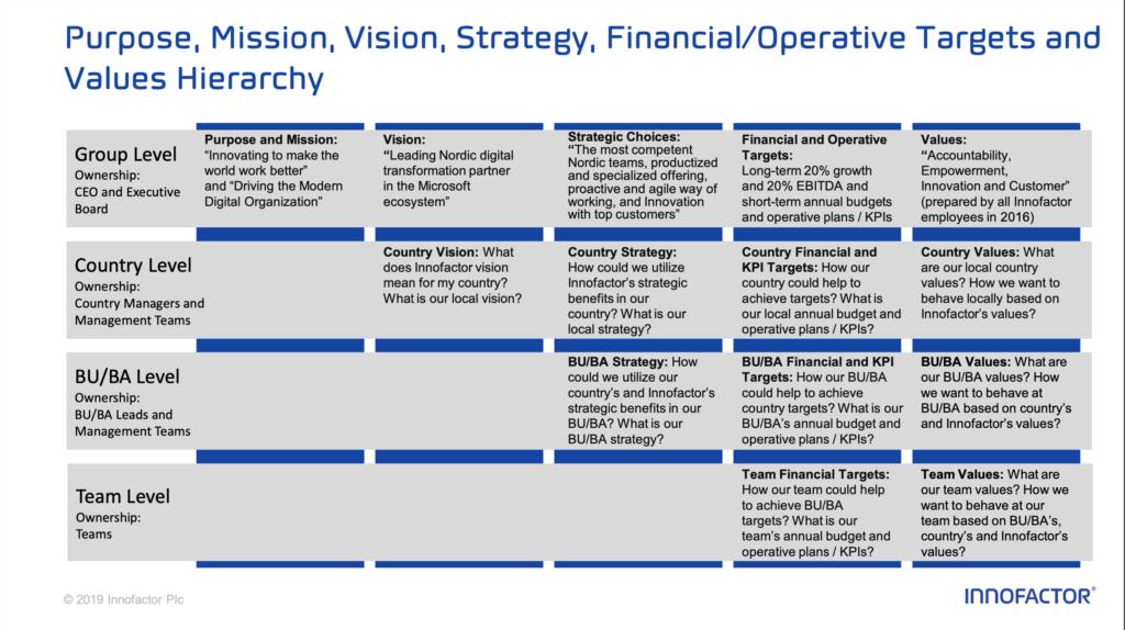 Innofactorin strategian yhteenveto tekstinä